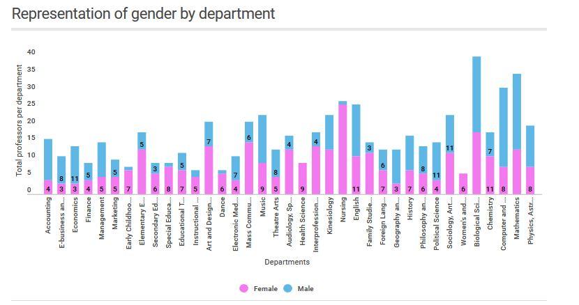 GenderDept.JPG