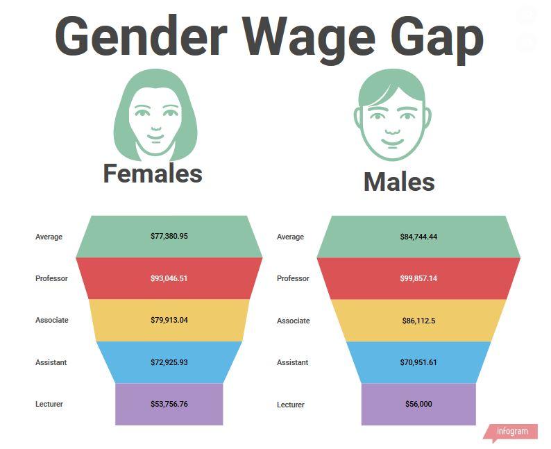GenderWage